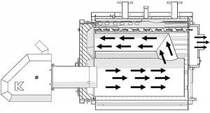 Потоки дымовых газов внутри котла Maxi Bio