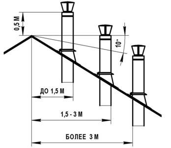 Высота-и-процент-уклона-крыши-дымохода